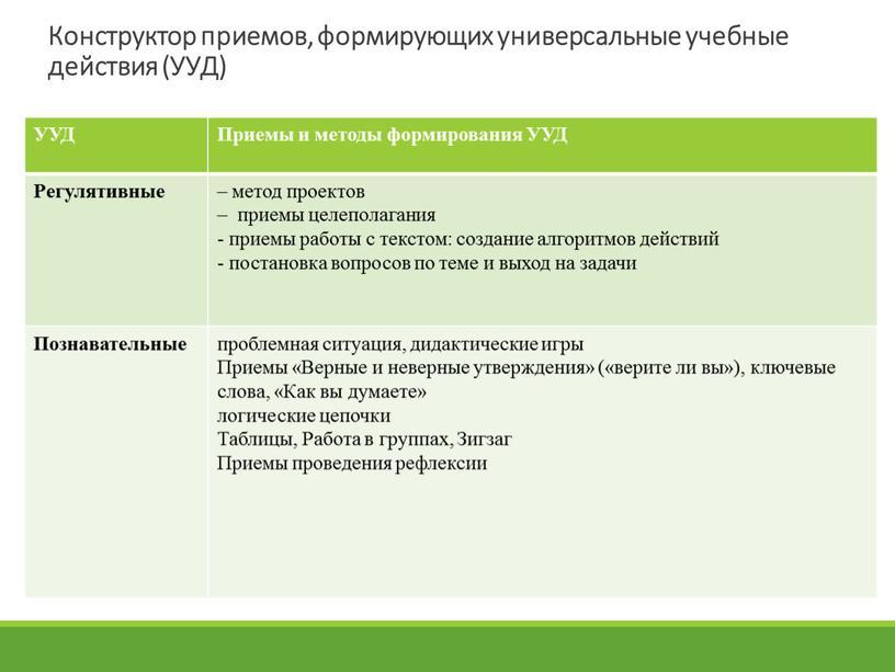 Конструктор приемов, формирующих универсальные учебные действия (УУД)