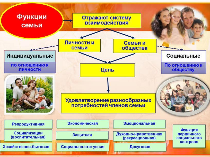 Функции семьи Отражают систему взаимодействия
