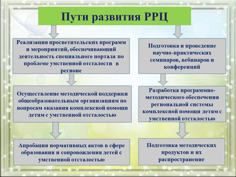 Пути развития РРЦ Реализация просветительских программ и мероприятий, обеспечивающий деятельность специального портала по проблеме умственной отсталости в регионе