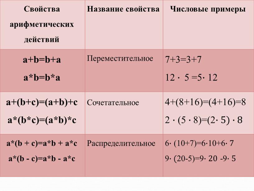 Свойства арифметических действий