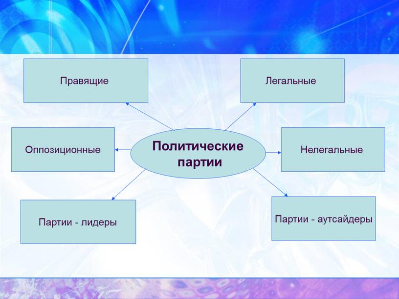 Политические партии