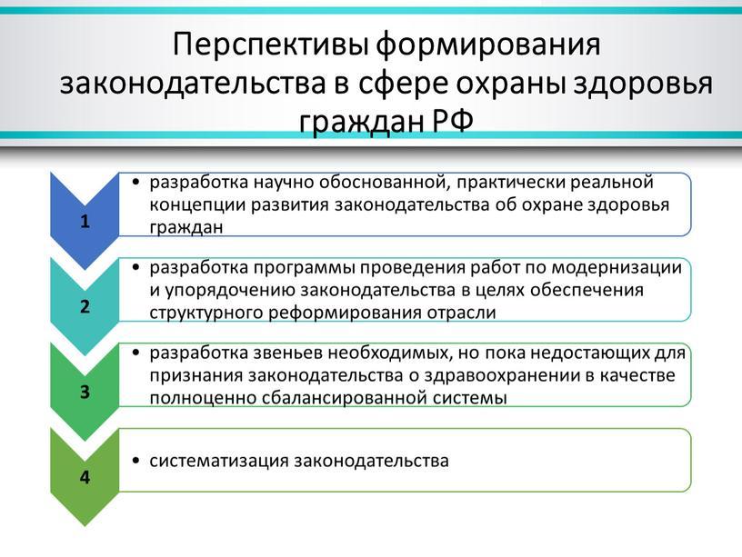 Перспективы формирования законодательства в сфере охраны здоровья граждан