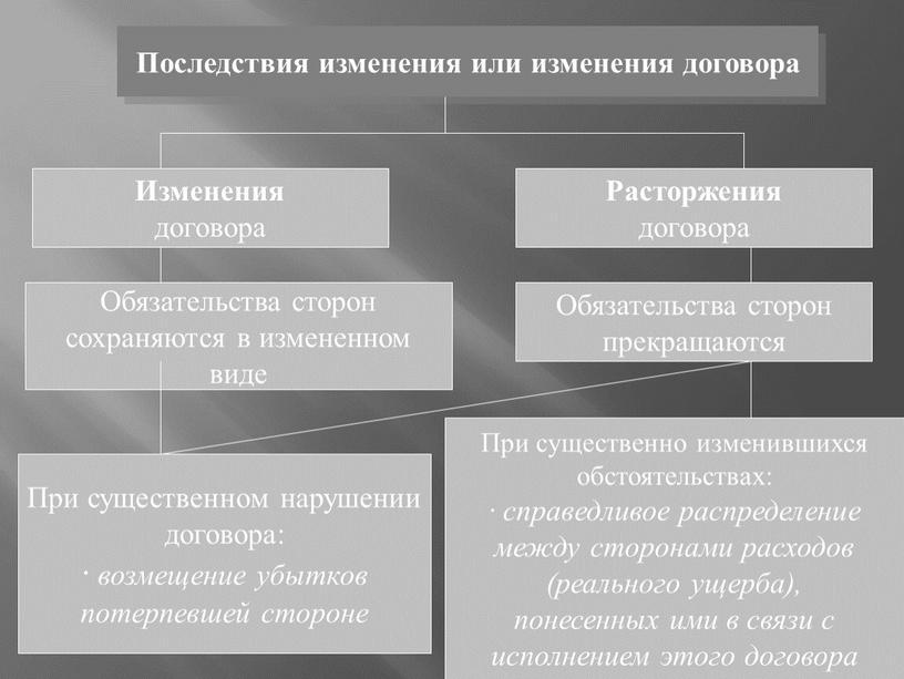 Последствия изменения или изменения договора