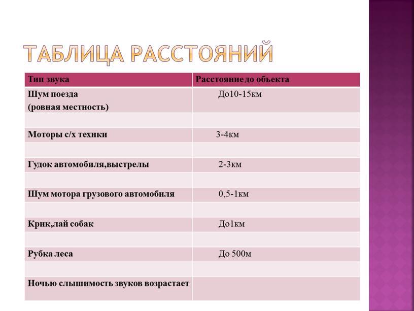 Таблица расстояний Тип звука Расстояние до объекта