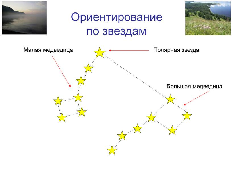 Ориентирование по звездам Малая медведица