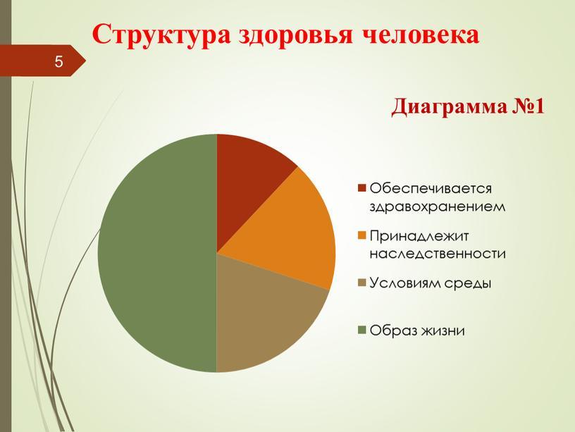 Диаграмма №1 Структура здоровья человека