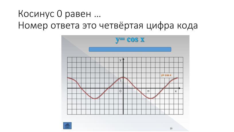 Косинус 0 равен … Номер ответа это четвёртая цифра кода