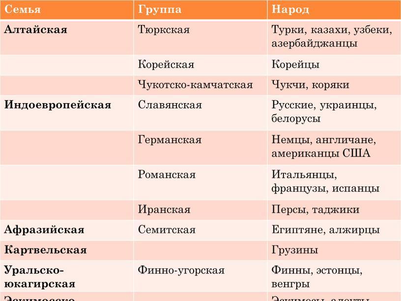 Семья Группа Народ Алтайская Тюркская