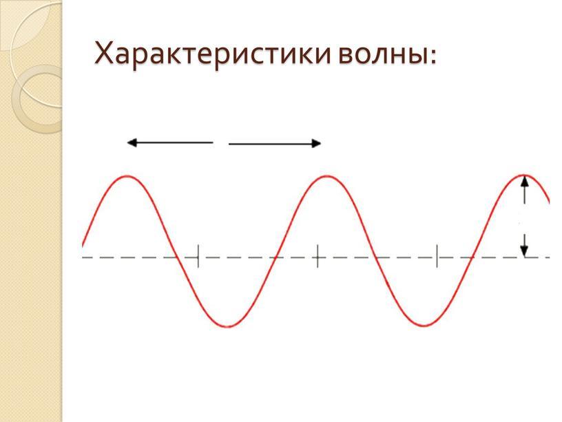 Характеристики волны: