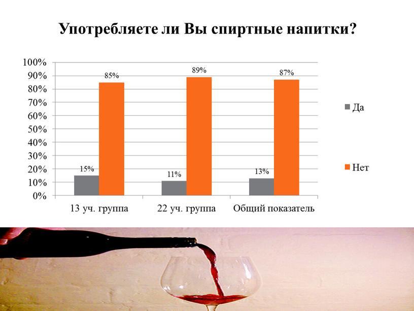 Употребляете ли Вы спиртные напитки?