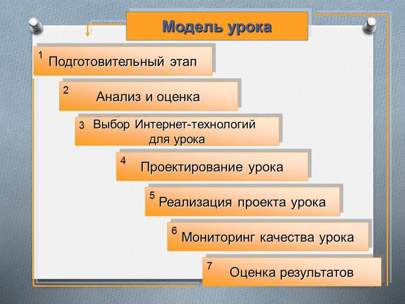Модель урока Подготовительный этап