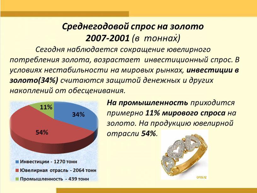 Среднегодовой спрос на золото 2007-2001 (в тоннах)