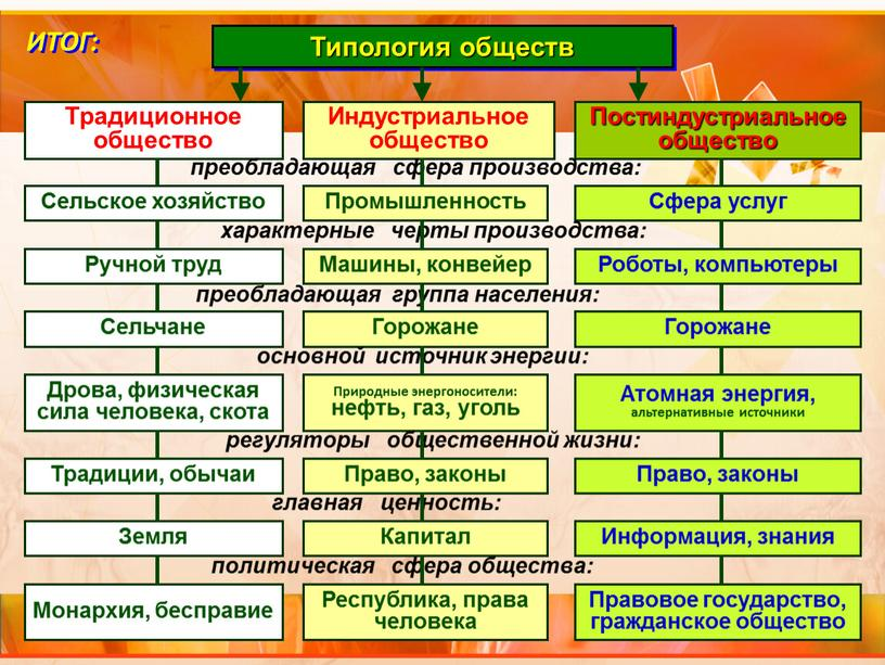 Типология обществ Постиндустриальное общество