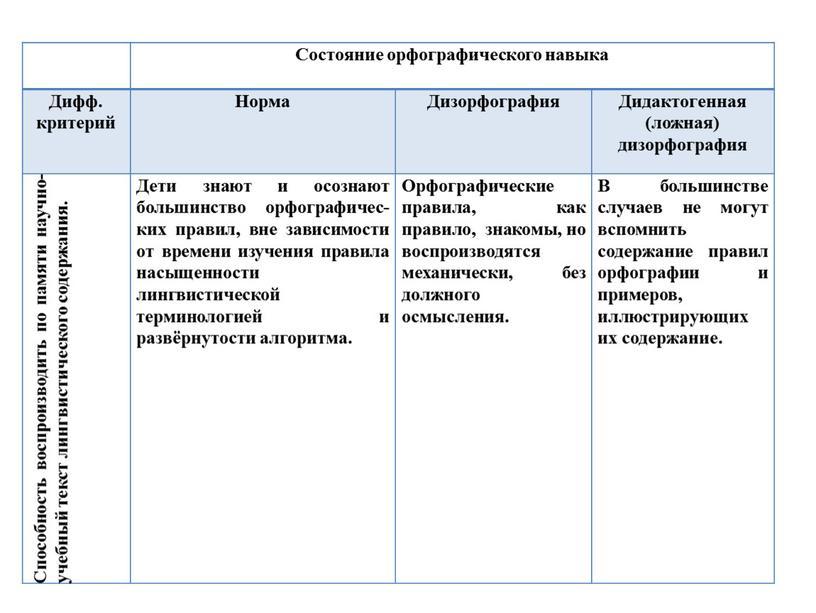 Состояние орфографического навыка