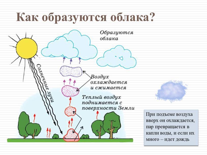 Как образуются облака? При подъеме воздуха вверх он охлаждается, пар превращается в капли воды, и если их много – идет дождь