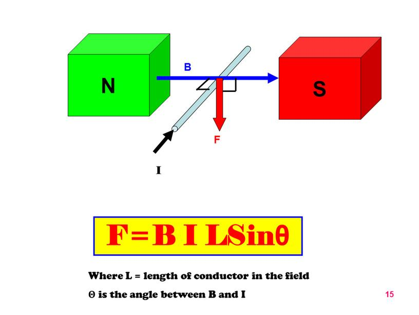 F=B I LSinθ Where L = length of conductor in the field Θ is the angle between