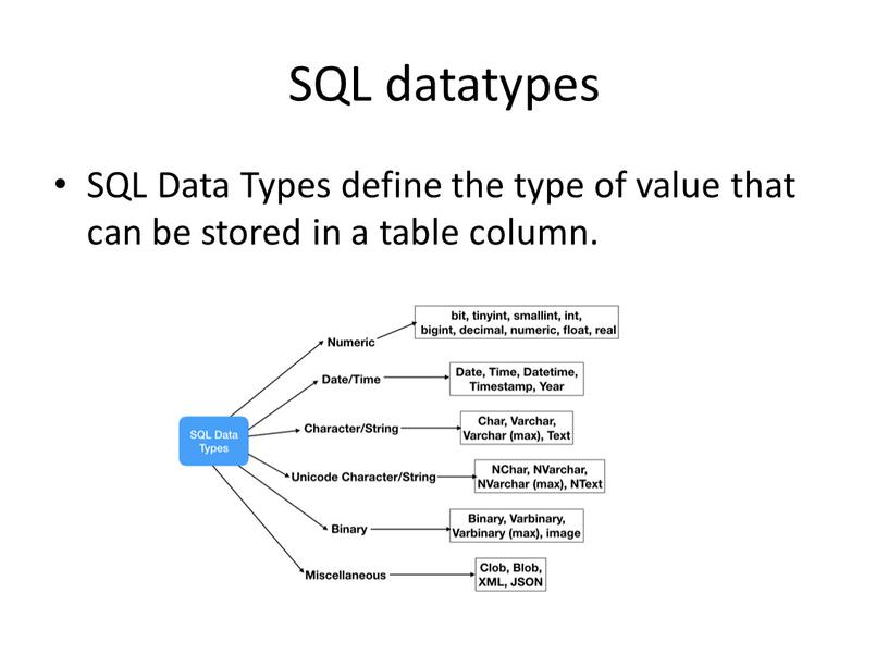 SQL datatypes SQL Data Types define the type of value that can be stored in a table column