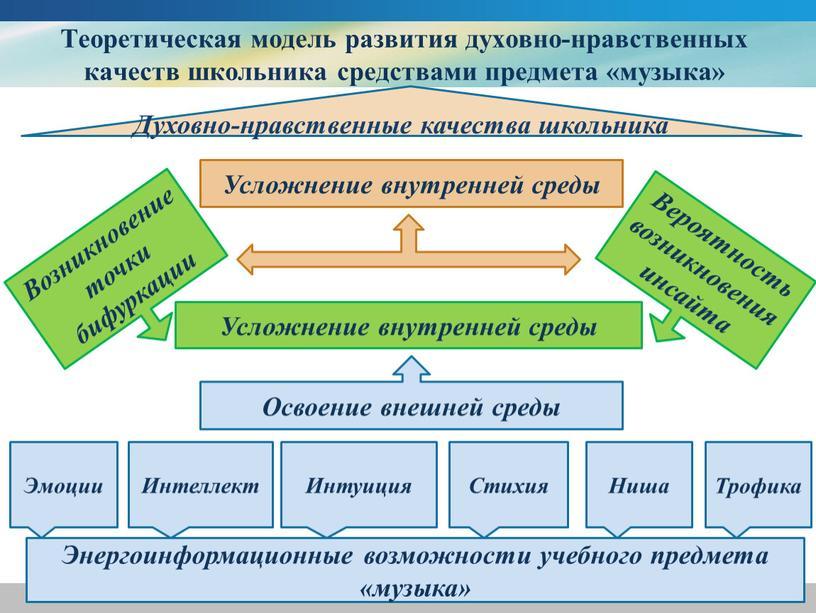 Теоретическая модель развития духовно-нравственных качеств школьника средствами предмета «музыка»