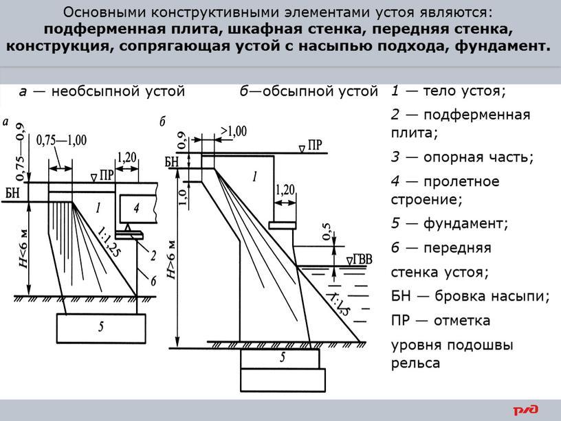 БН — бровка насыпи; ПР — отметка уровня подошвы рельса а — необсыпной устой б —обсыпной устой