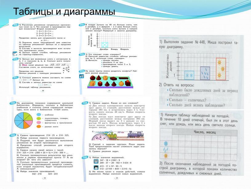 Таблицы и диаграммы