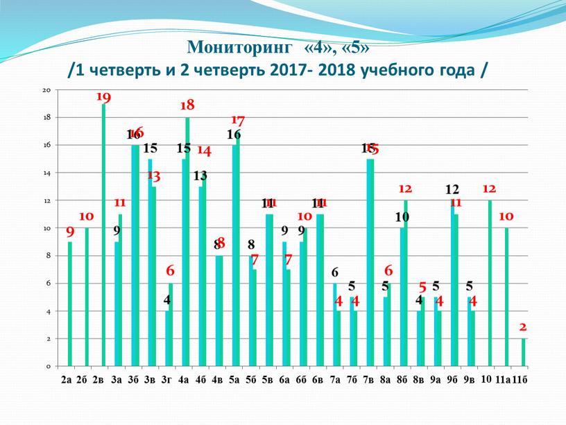 Мониторинг «4», «5» /1 четверть и 2 четверть 2017- 2018 учебного года /