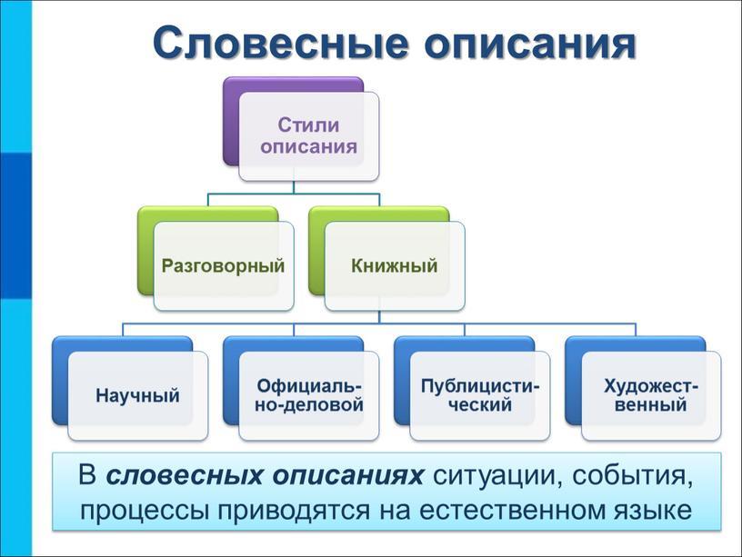 Словесные описания В словесных описаниях ситуации, события, процессы приводятся на естественном языке