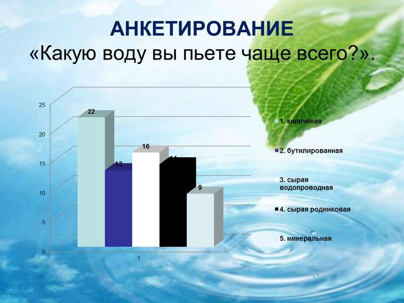 АНКЕТИРОВАНИЕ «Какую воду вы пьете чаще всего?»