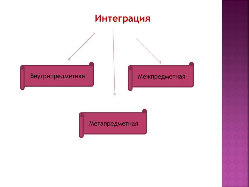 Интеграция Внутрипредметная Метапредметная