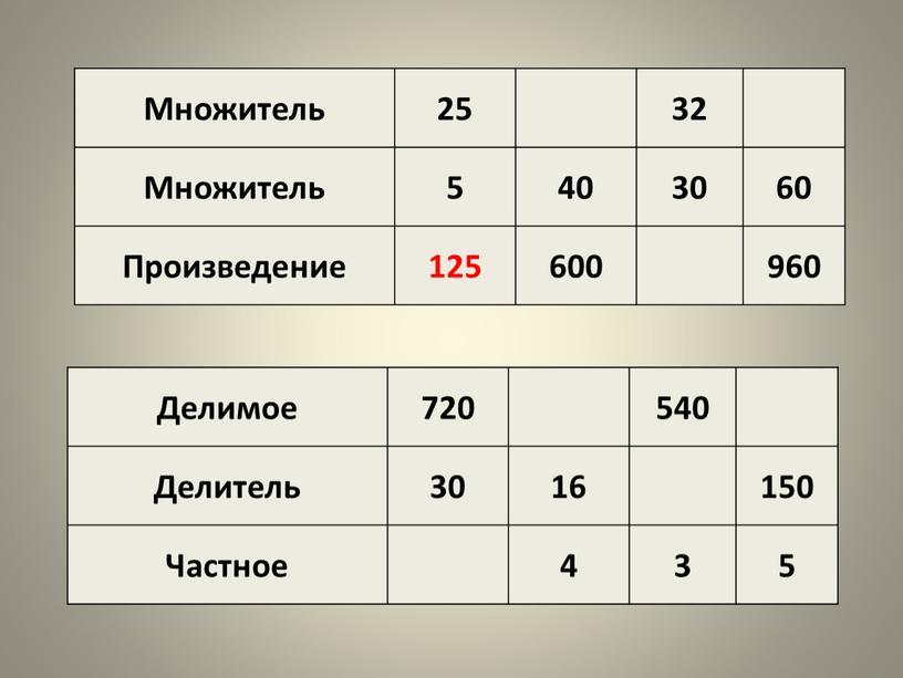 Множитель 25 32 5 40 30 60 Произведение 125 600 960