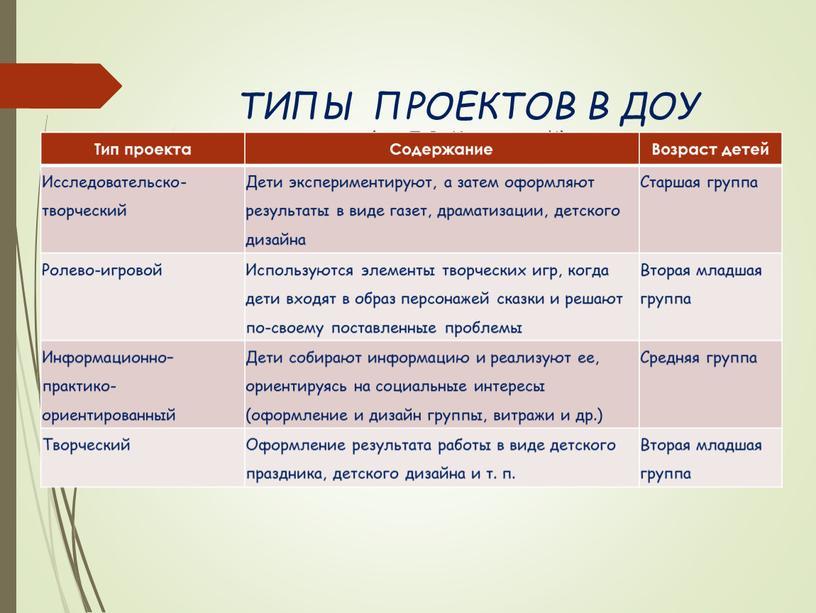 ТИПЫ ПРОЕКТОВ В ДОУ (по Л.В. Киселевой)