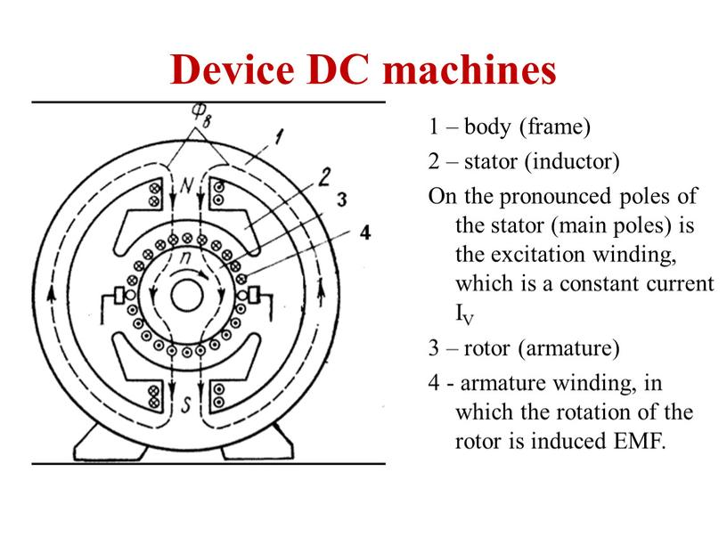 Device DC machines 1 – body (frame) 2 – stator (inductor)