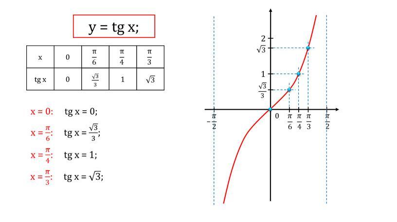 x 0 tg x 1 х = 0: tg x = 0; 1 2 0 у = tg x;