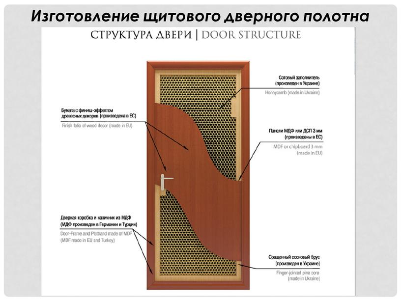 Изготовление щитового дверного полотна