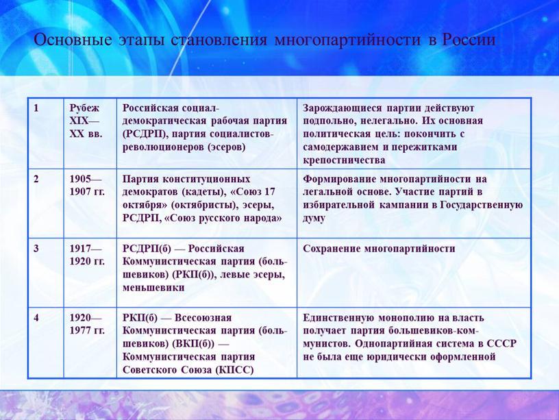 Основные этапы становления многопартийности в