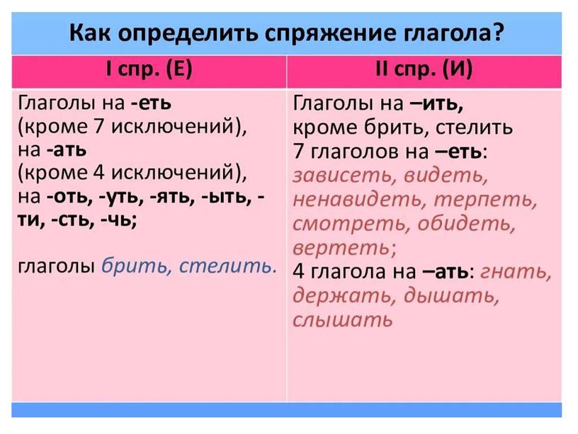 "Презентация на тему ""Глагол"" (4 класс)"