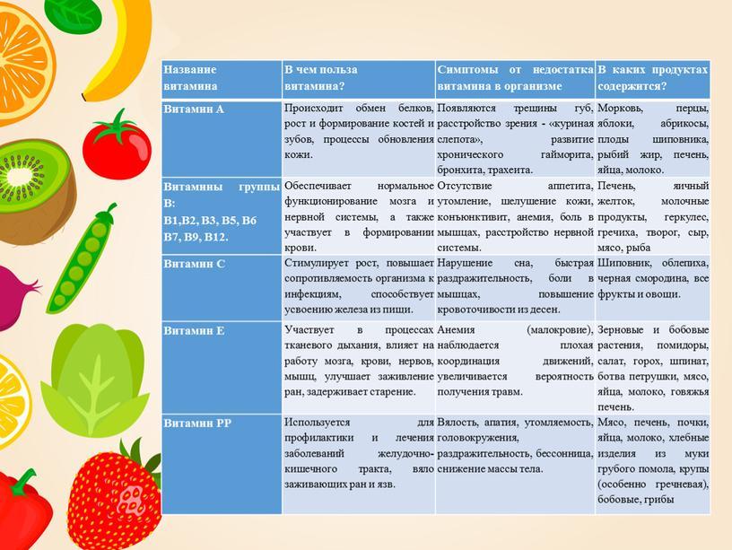 Название витамина В чем польза витамина?