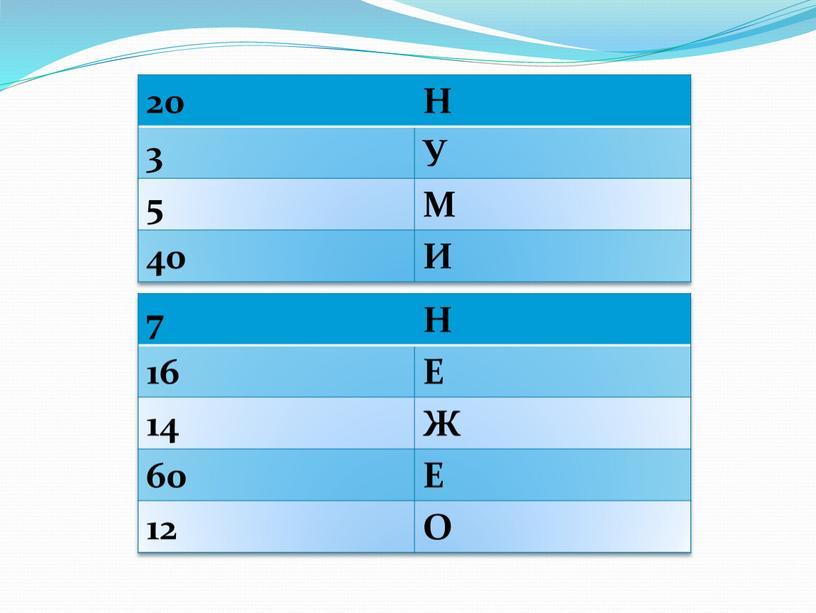 Н 3 У 5 М 40 И 7 Н 16 Е 14 Ж 60
