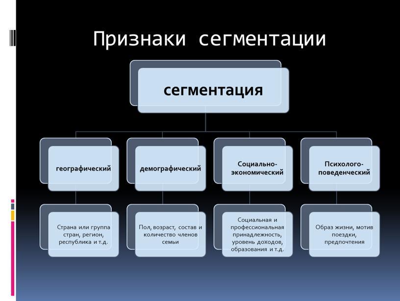 Признаки сегментации