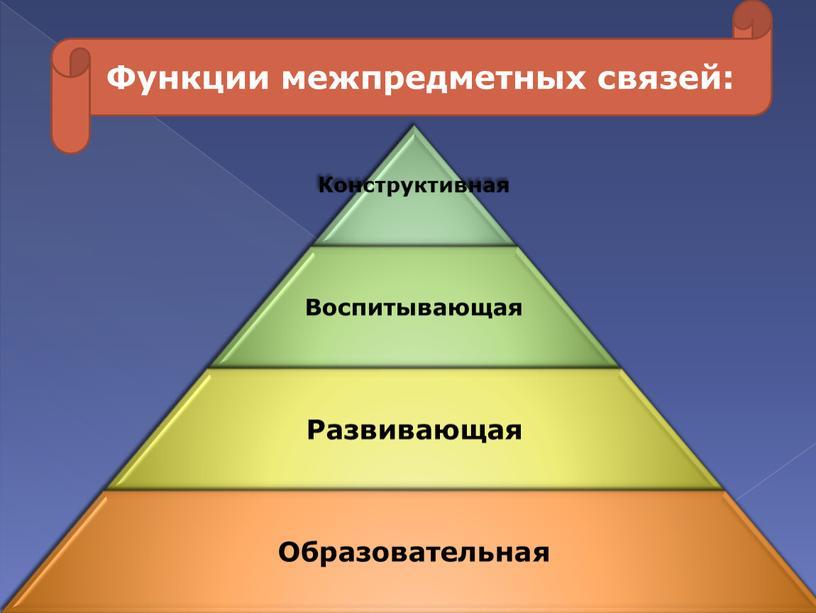 Функции межпредметных связей: