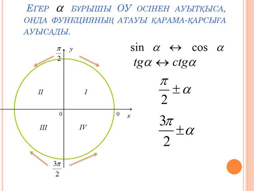 Егер бұрышы ОУ осінен ауытқыса, онда функцияның атауы қарама-қарсыға ауысады