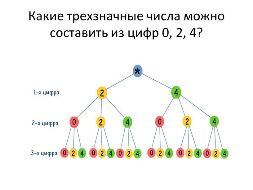 Какие трехзначные числа можно составить из цифр 0, 2, 4?