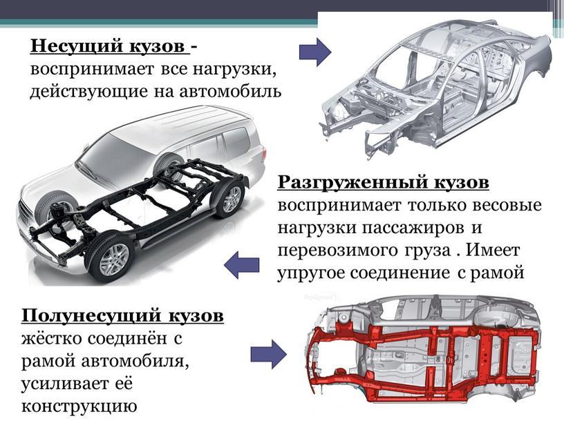 Несущий кузов - воспринимает все нагрузки, действующие на автомобиль