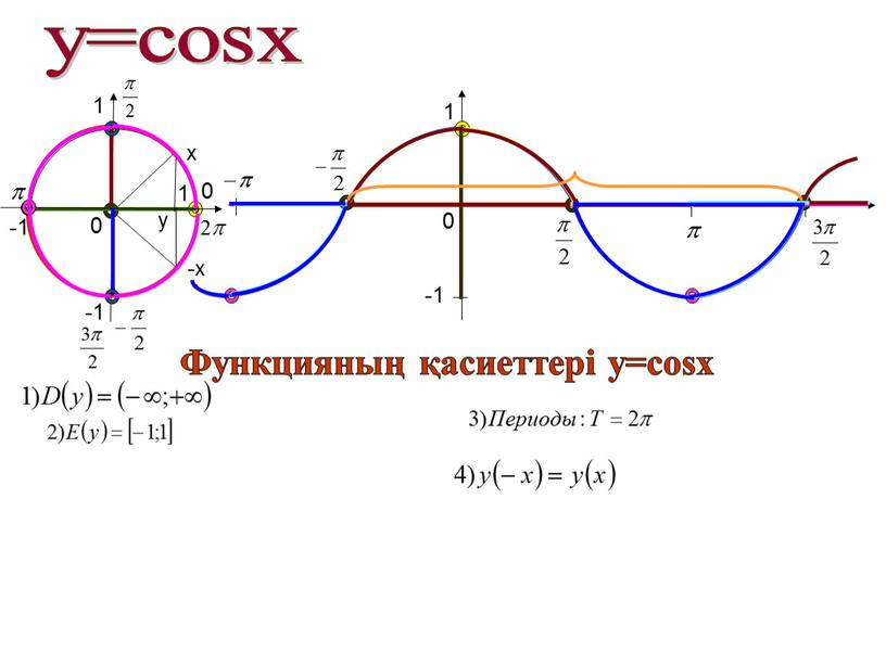 Функцияның қасиеттері у=cosx x -x 1 -1 -1 1 y