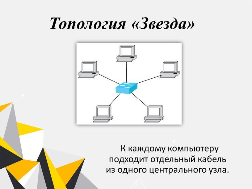 Топология «Звезда» К каждому компьютеру подходит отдельный кабель из одного центрального узла