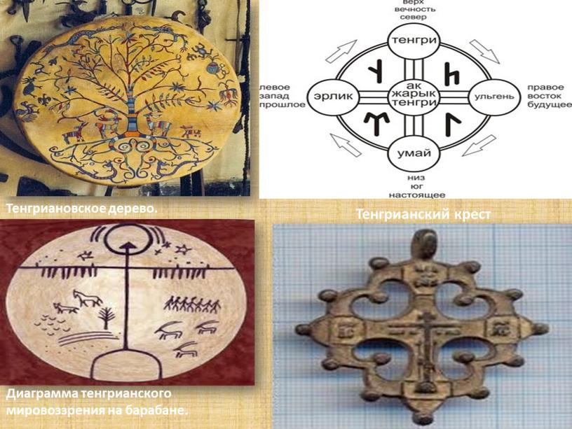 Тенгрианский крест Диаграмма тенгрианского мировоззрения на барабане
