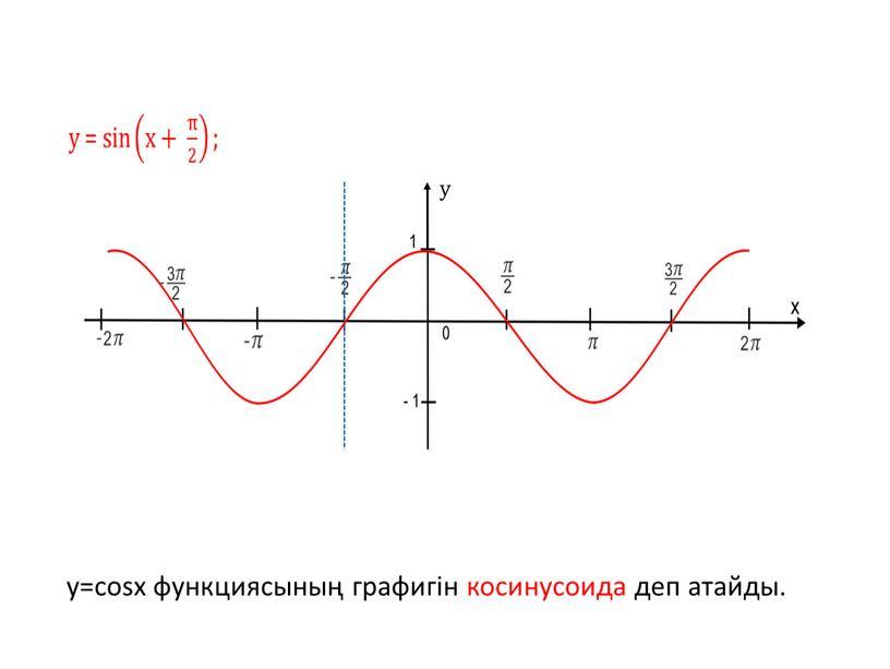 y=cosx функциясының графигін косинусоида деп атайды.