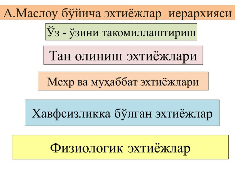 А.Маслоу бўйича эхтиёжлар иерархияси Ўз - ўзини такомиллаштириш