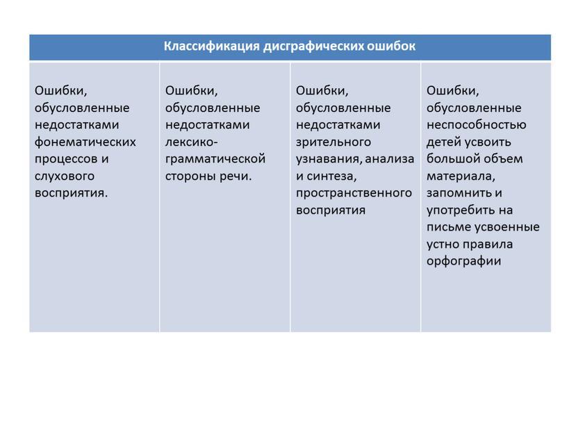Классификация дисграфических ошибок