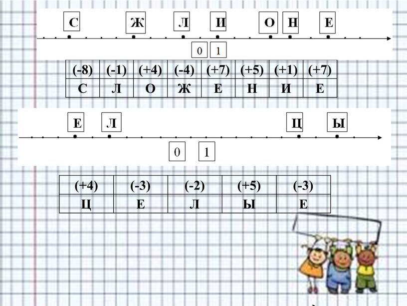 С Л О Ж Е Н И Е (+4) (-3) (-2) (+5) (-3)