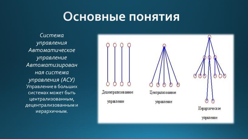Основные понятия Система управления